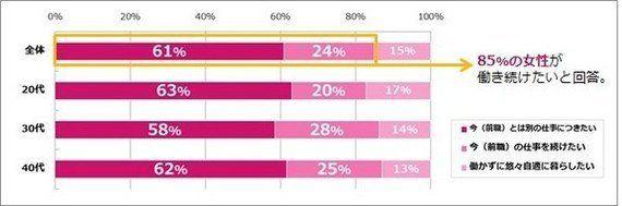 もし収入が保証されても働き続けたい女性は、85%!