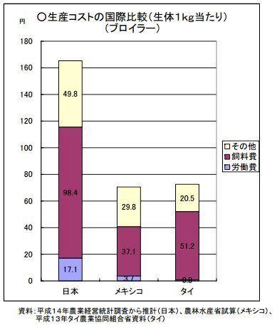 ケンタッキー、主力商品で輸入鶏肉を使わず日本産にこだわり続ける理由とは