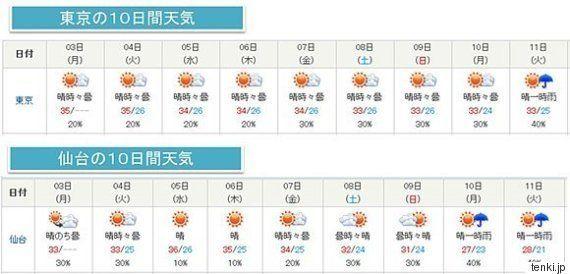 体にこたえる極端な暑さ、いつまで続く?