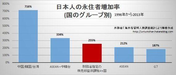 出国税:「シンガポールなど資産益非課税国の永住者2.6倍増」は財務省の印象操作