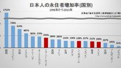 「シンガポールなど資産益非課税国の日本人永住者2.6倍増」は財務省の印象操作