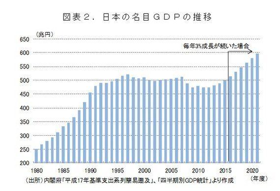 けいざい早わかり:骨太の方針2016とニッポン一億総活躍プラン