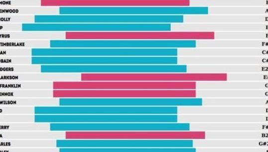 トップアーティストたちの声域を比較
