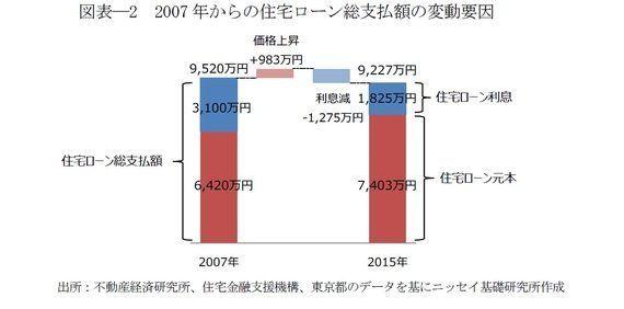 東京のマンション価格が高騰するも、意外にも取得負担が増えていない理由:研究員の眼