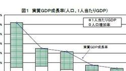 「人口減少=低成長」ではない~日本経済再浮上の第一歩は悲観論の払拭:研究員の眼
