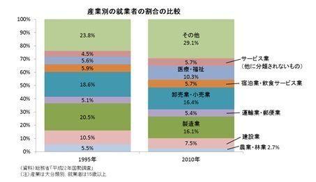 炬燵と床暖房で考える法人実効税率―日本全体を暖める方法は何か?