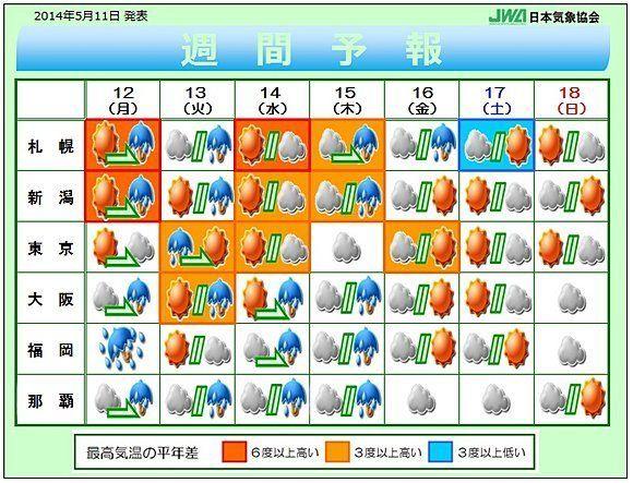 今週の天気 前半は大雨と今年一番の暑さ(榊原淳子)