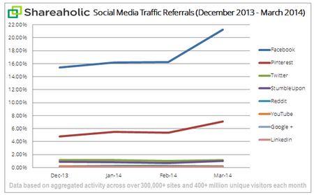 ピンタレストがツイッターを上回る、Webサイトにもたらすトラフィック