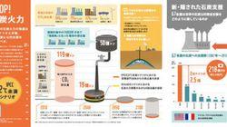 世界の「脱炭素化」への流れの中で、石炭への支援を続ける日本