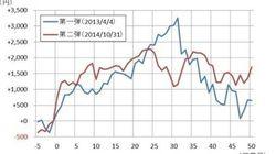 日銀が追加緩和を実施したら相場はどうなる? 日経平均は2,000円高、ドル円は10円上昇?