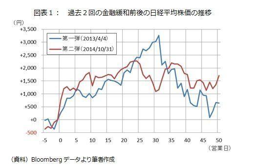 日銀追加緩和時の相場はどうなる?~1ヶ月で日経平均は2,000円高、米ドル円は10円上昇?!:研究員の眼