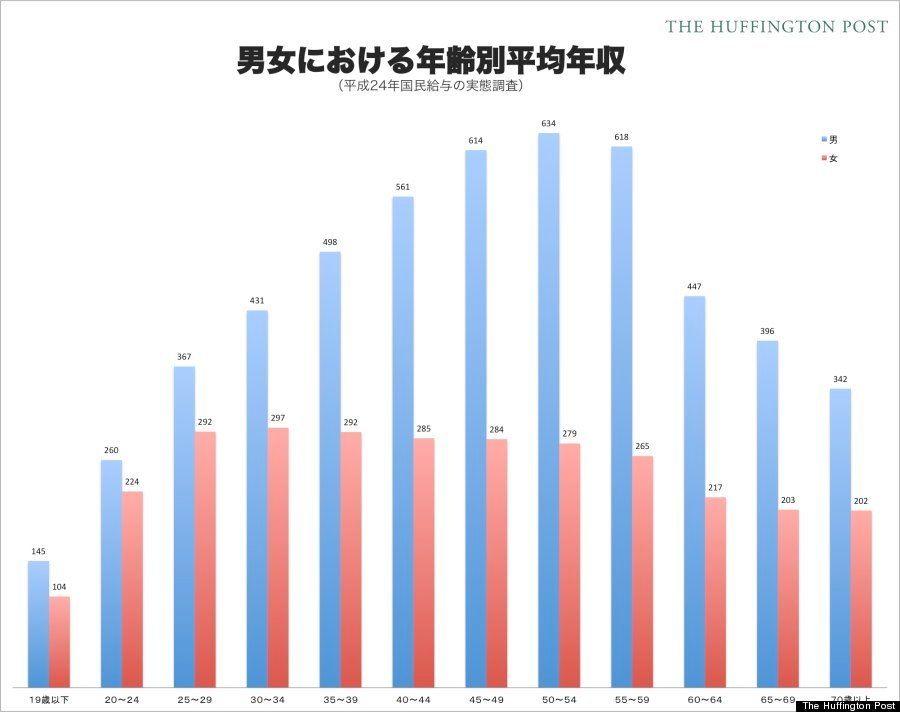 女性の年収、低すぎ? 日本はこの30年、男女の格差が埋まっていない【データ】