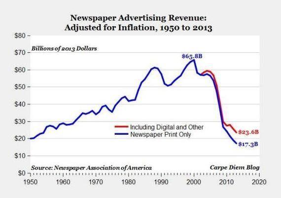 アメリカ新聞業界の広告売上が「1950年以下」に落ち込む