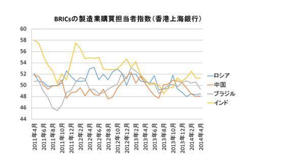 BRICs製造業購買担当者指数 ブラジルの悪化が目立った