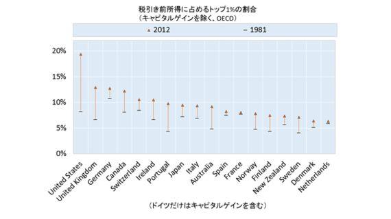 日本の格差拡大は先進各国と比べてひどいのか?