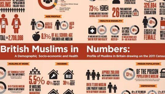 イギリスでは、イスラム教徒の半数が貧困地域に住んでいる(調査結果)
