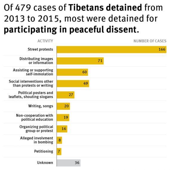 中国:「治安維持」政策でチベット地域にも弾圧が広がる