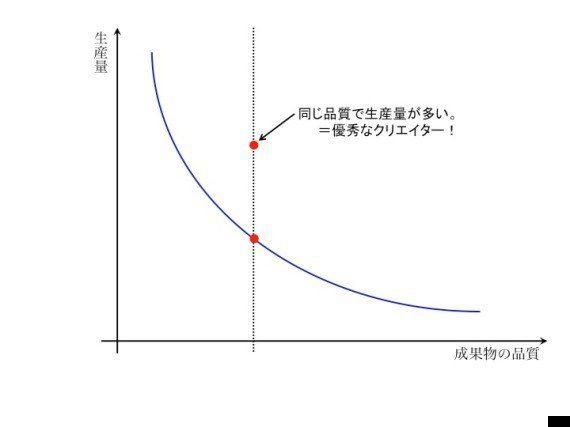 手塚治虫になる方法/コンテンツの質と量について(2)