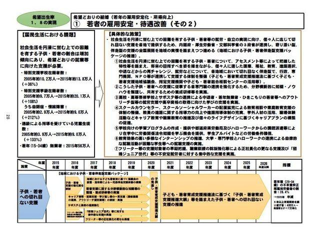 ニッポン一億総活躍プラン(案)における「若者の雇用安定・待遇改善」について