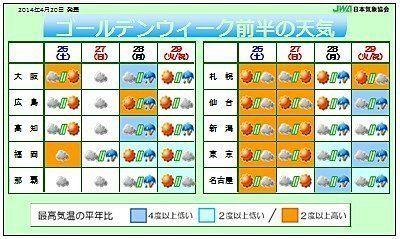 ゴールデンウィーク前半の天気予報(望月圭子)
