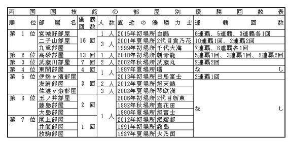 【大相撲】両国国技館・優勝力士の歴史 7連覇の千代の富士ほか 白鵬の優勝回数は?