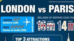 パリvsロンドン:歴史的なライバル関係、あなたはどっち派?【インフォグラフィック】
