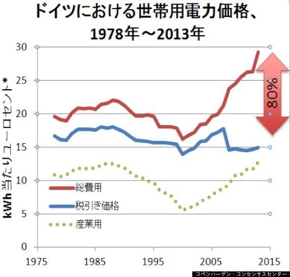 ドイツのエネルギーヴェンデ(大転換)の失敗から学ぶ教訓--日本にこそ示してほしい地球温暖化問題を解決する方法