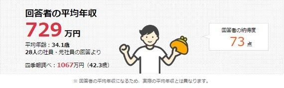 丸紅、双日、伊藤忠...大手総合商社6社の平均年収は?(調査結果)