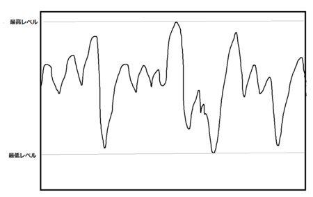 「やる気」と「三日坊主」のグラフを書いてみたら