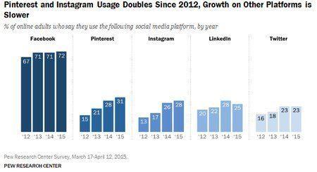 米国の10代、急激にフェイスブック離れが進む一方で、インスタグラムとスナップチャットの人気急騰