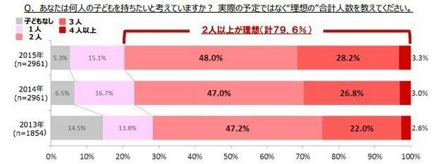 「第2子の壁」75%の夫婦が感じていた 本当は2人以上欲しいのに(画像)