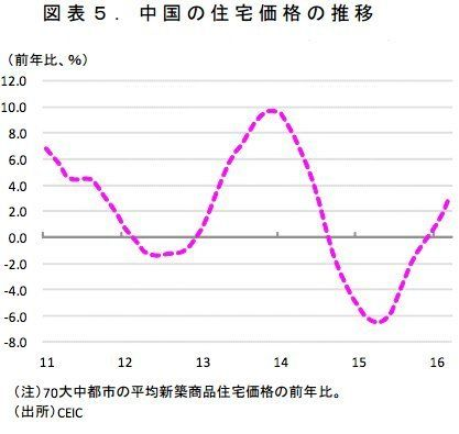 けいざい早わかり「中国経済の現状と見通し」