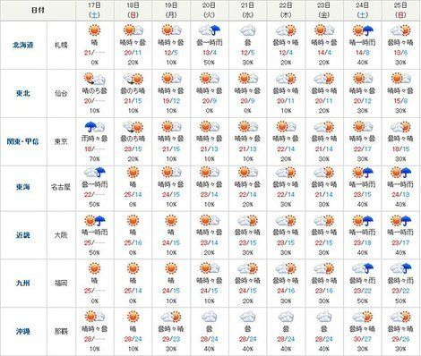 【台風情報】ダブル台風 来週にかけての動きは