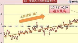 世界月平均気温 5か月連続で過去最高