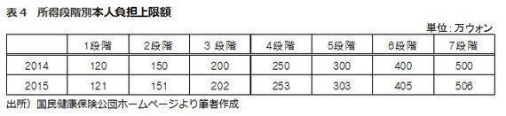 日韓比較(8):医療保険制度-その3