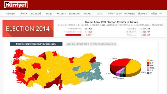 ネット遮断はトルコのユーザーにあまり効いていないようだ