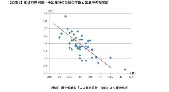 「父親・母親の年齢」と出生率 脱少子化へ・都道府県別データが示す両者の関係性:研究員の眼