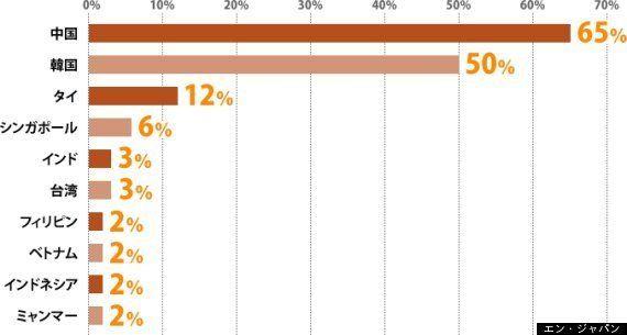 2014年の転職動向予測「アジア市場対象の求人募集」について