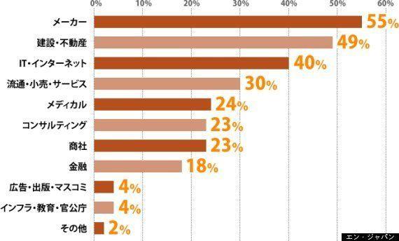 2014年の転職市場予測「ミドル人材の求人動向」
