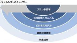 国内企業の「ソーシャルシフト実態調査」を実施