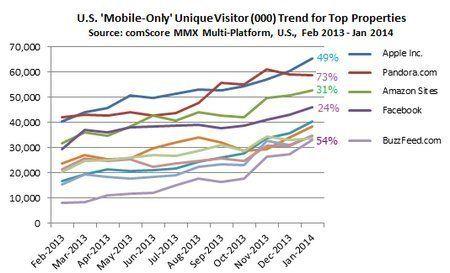 モバイル端末からしか接触しないネットユーザーが急増