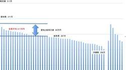 【衝撃の一人当たり県民所得】岐阜は愛知の77%、沖縄は東京の39.8%。