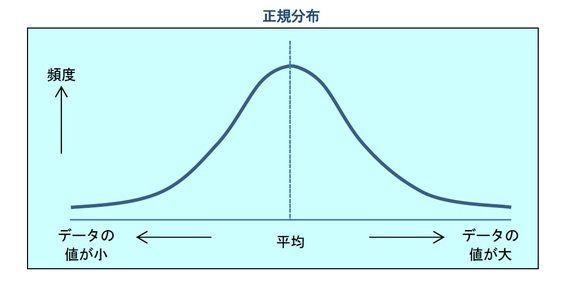 「○○年に一度」のリスク-確率分布が、正規分布ではなかったら、どうなるか?:研究員の眼