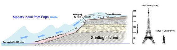 240メートルの津波がかつて発生した。研究者が証拠を発見