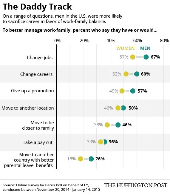 家庭を優先するのは、母親よりも父親(アメリカではそうなりつつある)