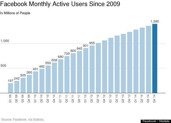 Facebook、中国を抜いて「世界で一番人口の多い国」に