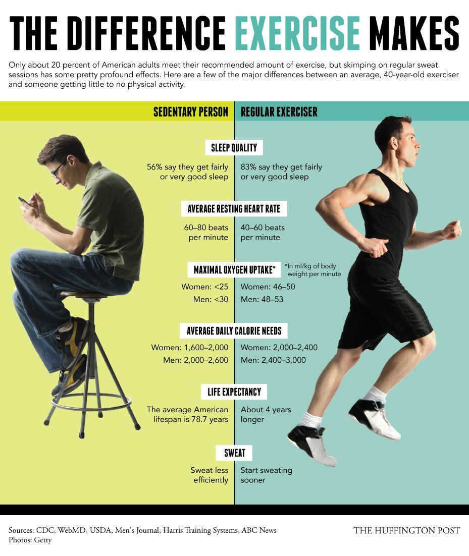 運動するとからだのすべてが変わる:インフォグラフィック