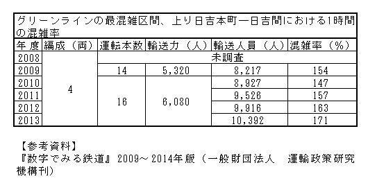 東京急行電鉄2代目5000系6ドア車フォーエヴァー-田園都市線の6ドア車を4ドア車に置き換える理由-