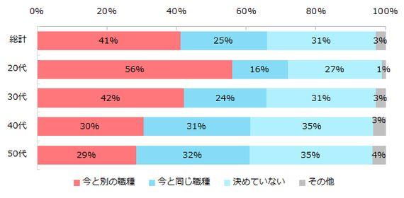「転職したら今と違う仕事がしたい」と思う人は◯%、未経験の職種に不安は?(調査結果)