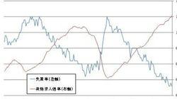 人手不足が変える日本経済~働き方の変革が必要に:エコノミストの眼